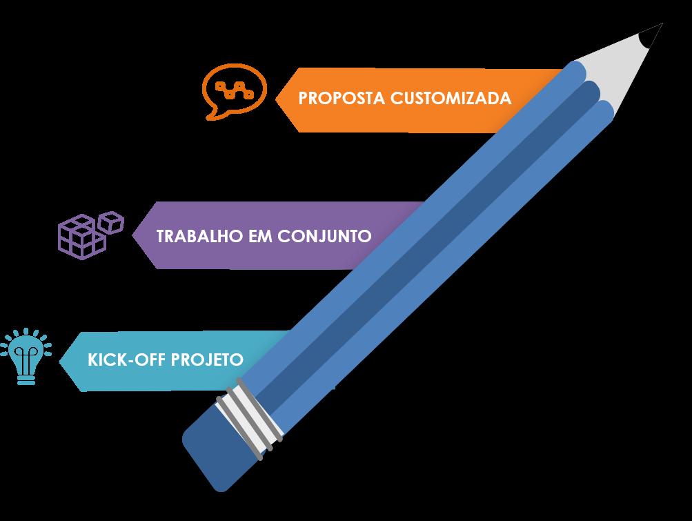 Planejamento e Customização de Consultoria